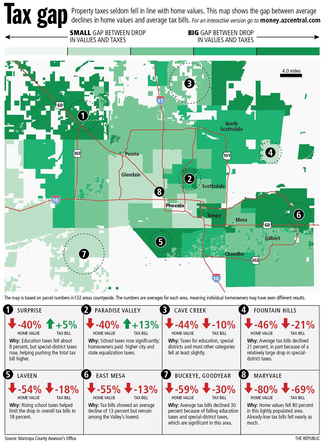 Property Tax in Phoenix