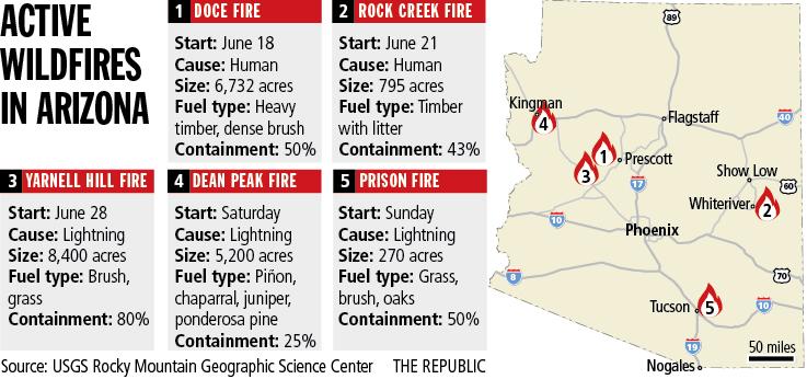 Active Fires